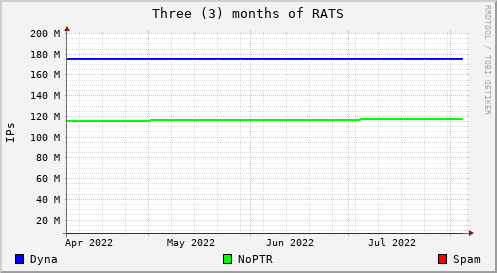 Spam Rats IP Address Collection Rates